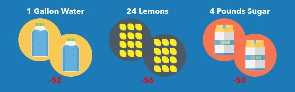 Lemonade Stand Inventory Management System