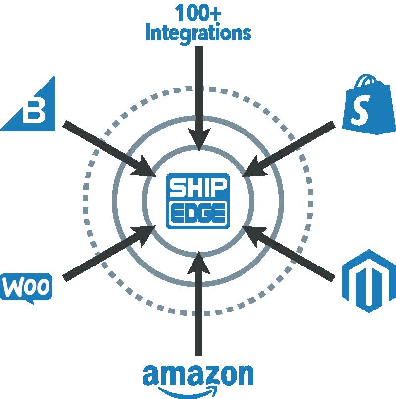 Shipedge Inventory Control Integrations