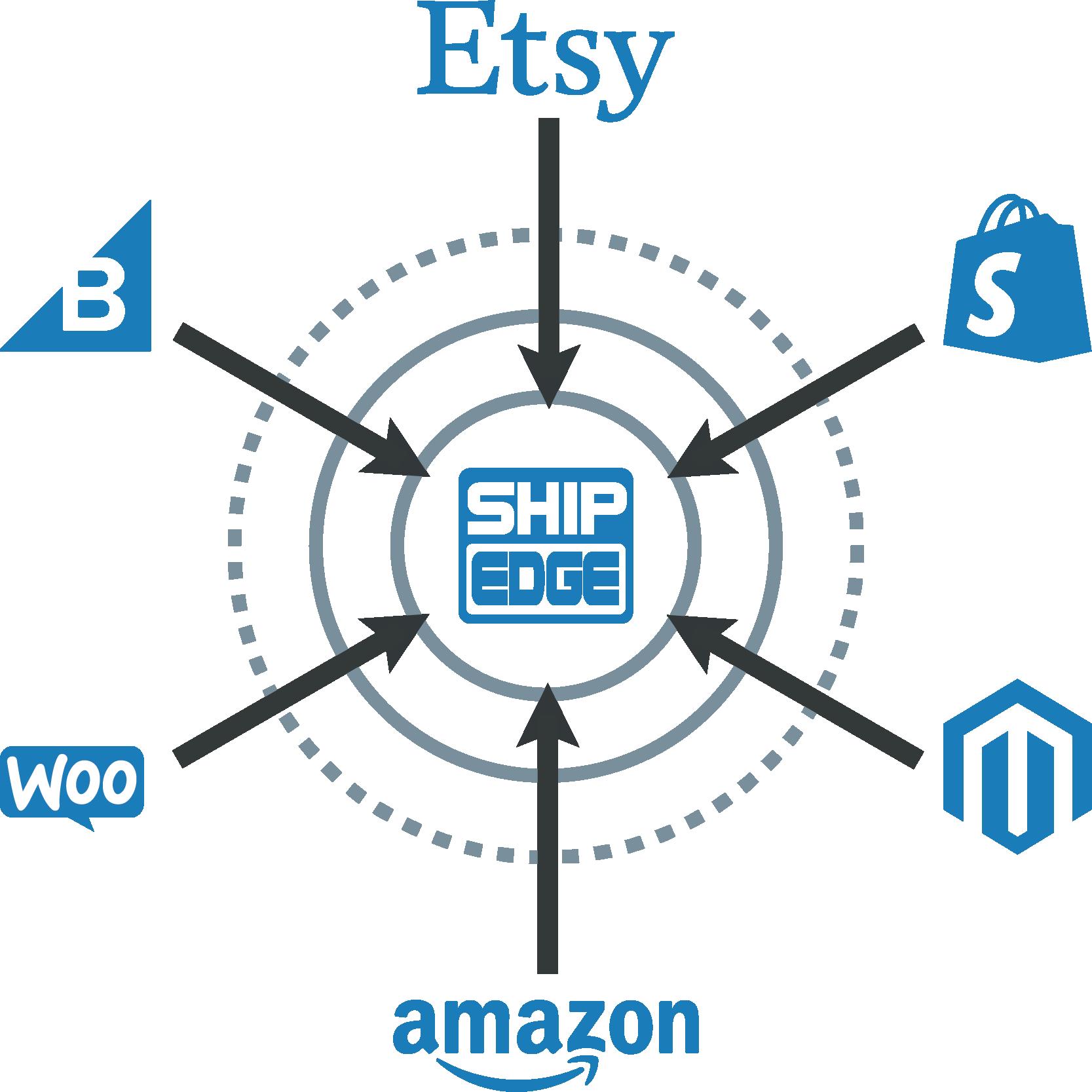 Shipedge Inventory Tracking Synsets SKU Translators