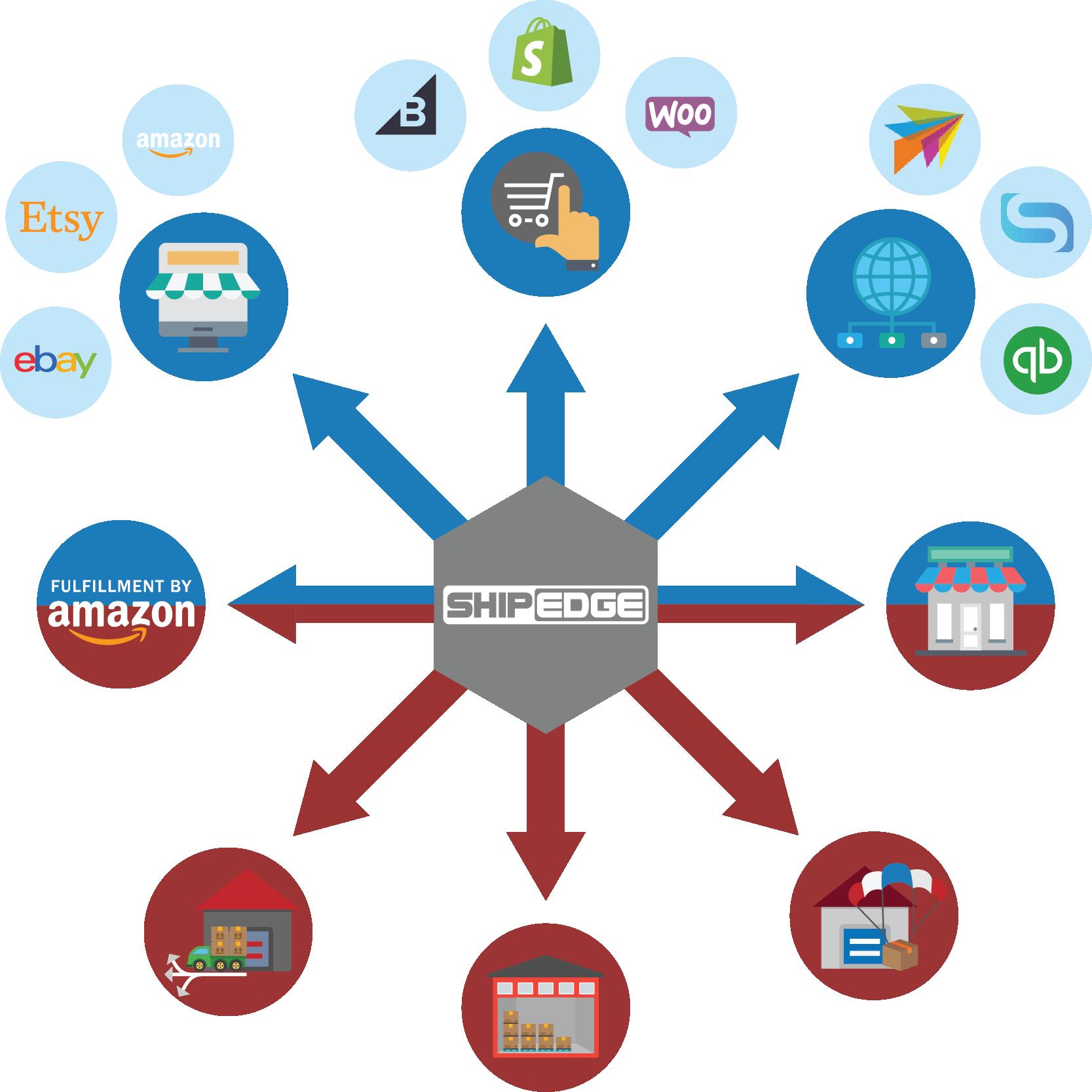 Shipedge Order Management System