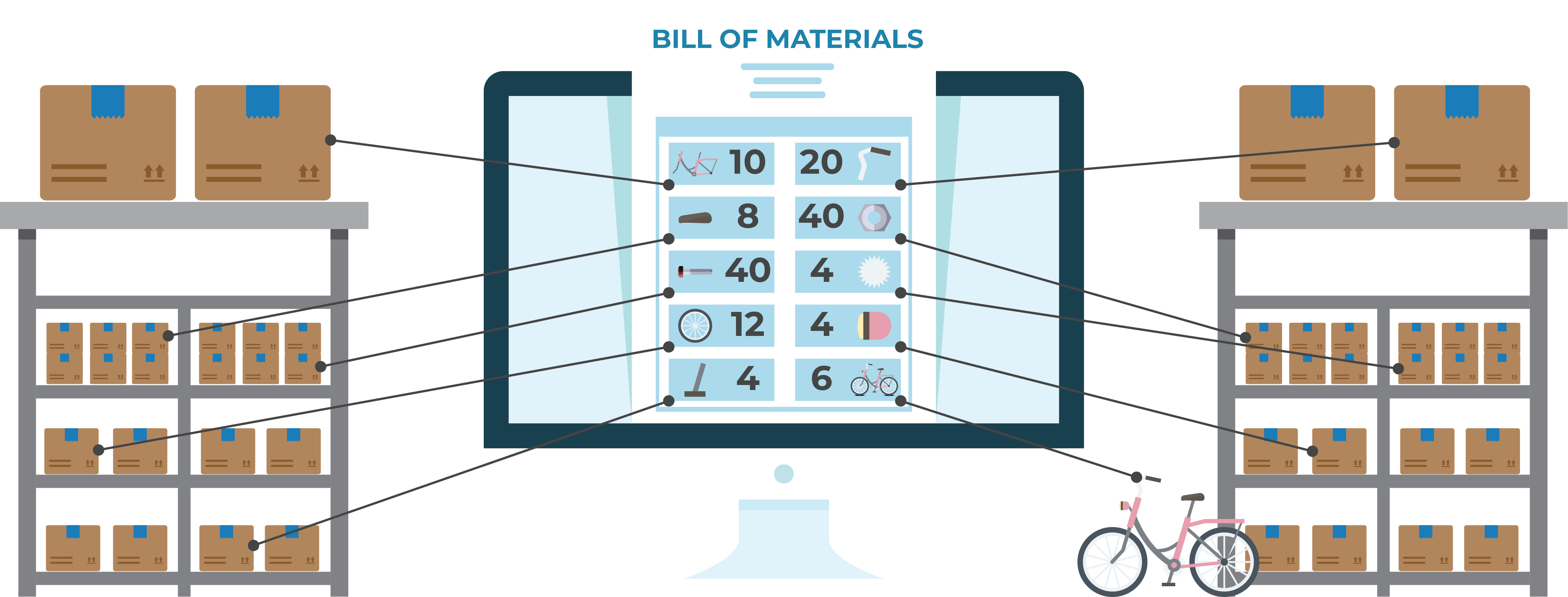 Bill of Materials Software Manufacturing Warehouse Order Management